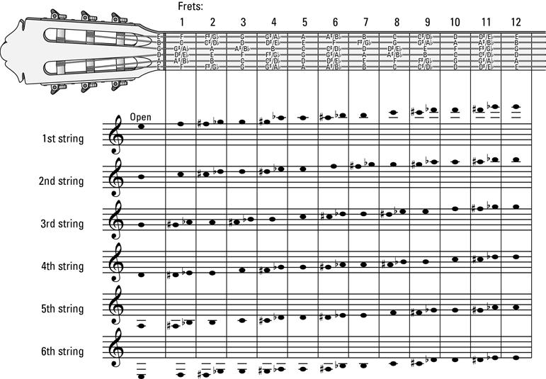 Terrific Guitar Diagram Music Lessons Guitar Fretboard Chart Guitar Wiring Database Denligelartorg