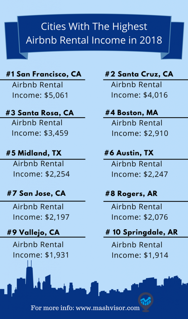 10 Cities with Highest Airbnb Rental Income in the 2018 US