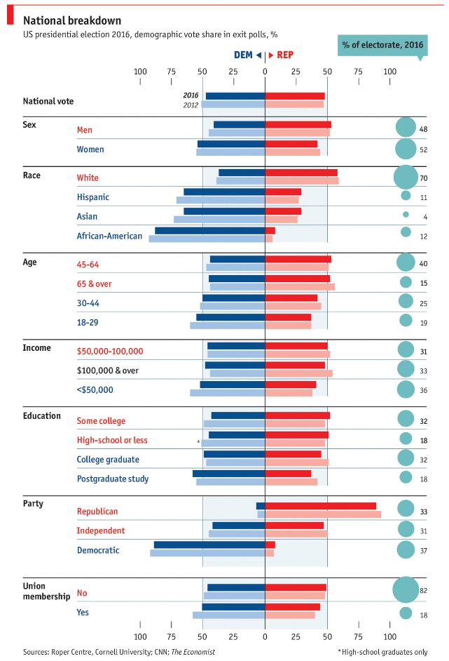 Eleições Americanas 2016: Trump vs Clinton - SkyscraperCity