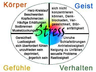 Stress Anzeichen Warnzeichen und Symptome   Bildung ...