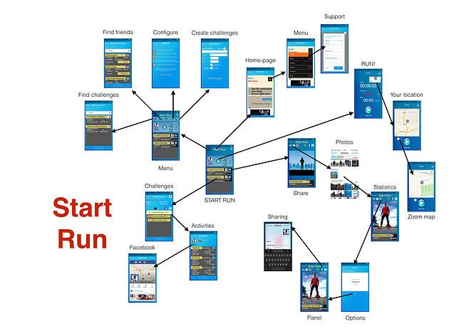RunX Technology. Competition, motivation and health | Start Run - Features