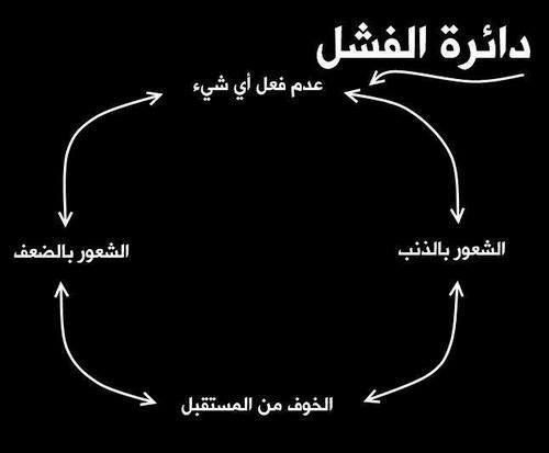 دائرة الفشل الفشل Words Wise Words Arabic Funny