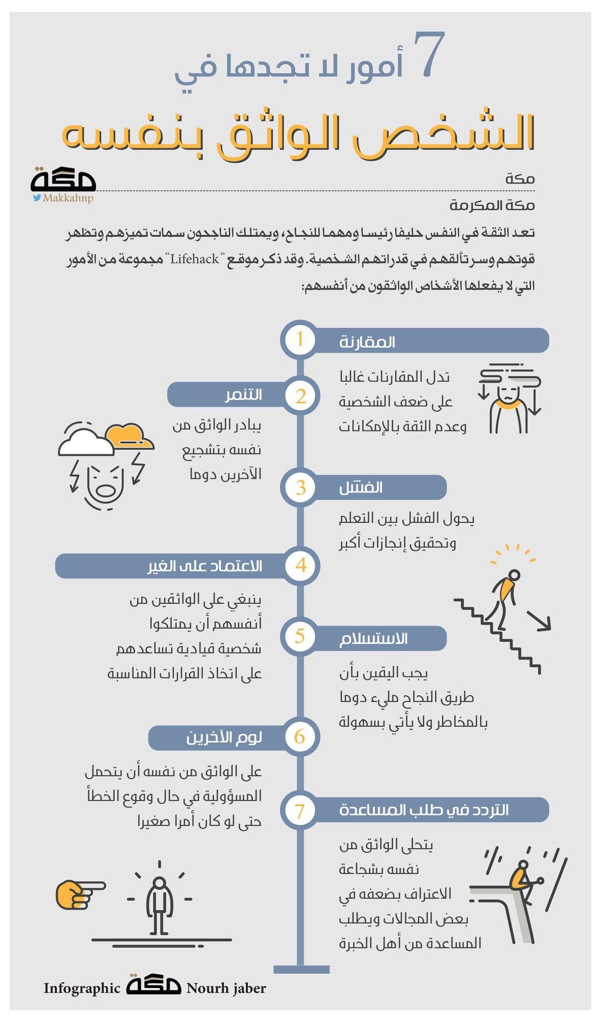 الواثق من نفسه Life Skills Activities Learning Websites Life Skills