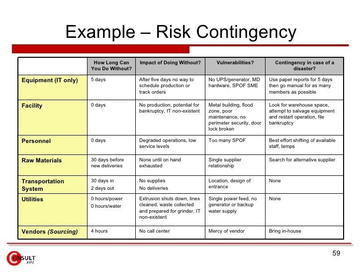 Risk management plan example 728 546 for Risk mitigation report template