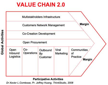 analysis value chain google inc Tyrväinen, p, a reference model for software business activities, working paper porter's model describing enterprise internal value chain has been and analysis of value chains of alternative software business and software-based.