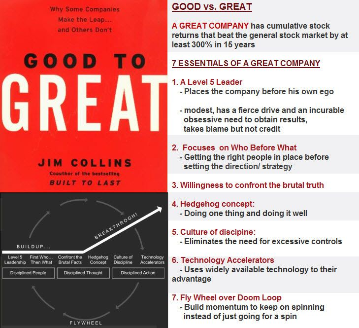 """[MANAGEMENT] """"Good to Great"""" infographic 
