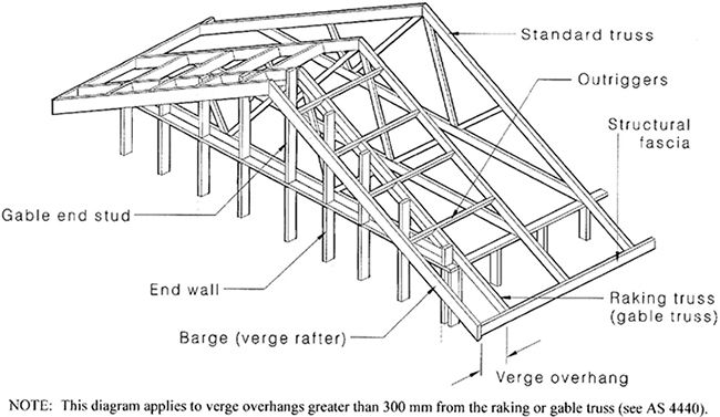 Roof Truss Outlookers Estimating Pinterest Roof
