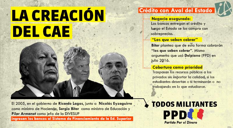 Todos sus caminos llevan al lucro - La creación del CAE IA Chile, infografía