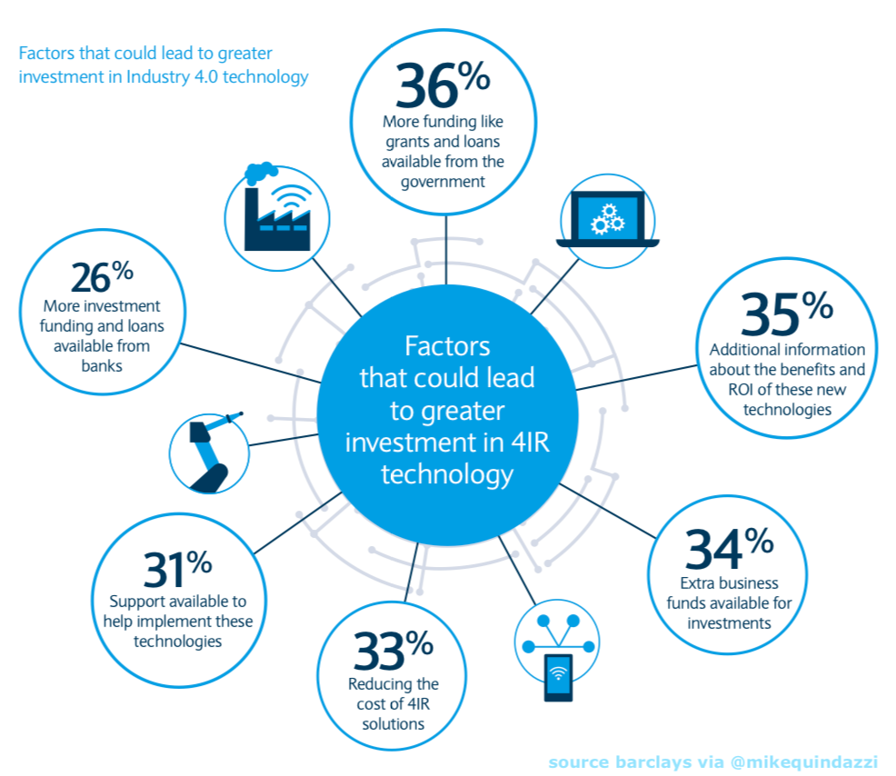 6 Factors That Could Lead To More Investment In Industry40 4ir Technologies Barclays Bank Via Mike Quindazzi Hashtags Investing Data Science Health Tech