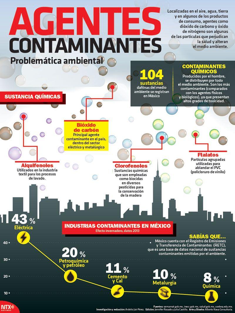 Localizadas en el aire, agua, tierra y en algunos de los productos de consumo, agentes como dióxido de carbono y óxido de nitrógeno son algunas de las partículas que perjudican la salud y alteran el medio ambiente. #Infographic