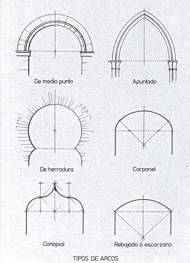Arco árabe Buscar Con Google Arcos Arquitectura Columnas Arquitectura Arquitectura Renacentista