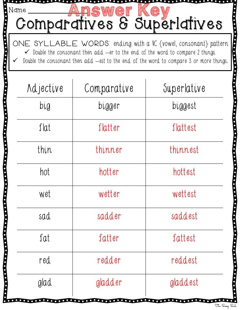 small resolution of adding -er or -est --changing y to i and adding -er or -est --doubling the  final consonant before adding -er…   Superlative adjectives