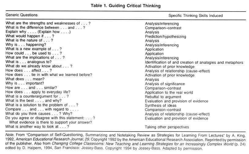 Questions Stems For Critical Thinking  High School English