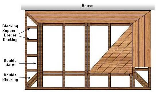 But I Also Like This Deck Design Deck Patterns