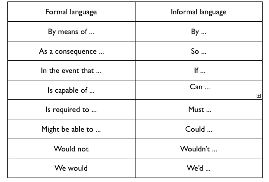 Formal vs informal language. | writing | Pinterest | Formal ...