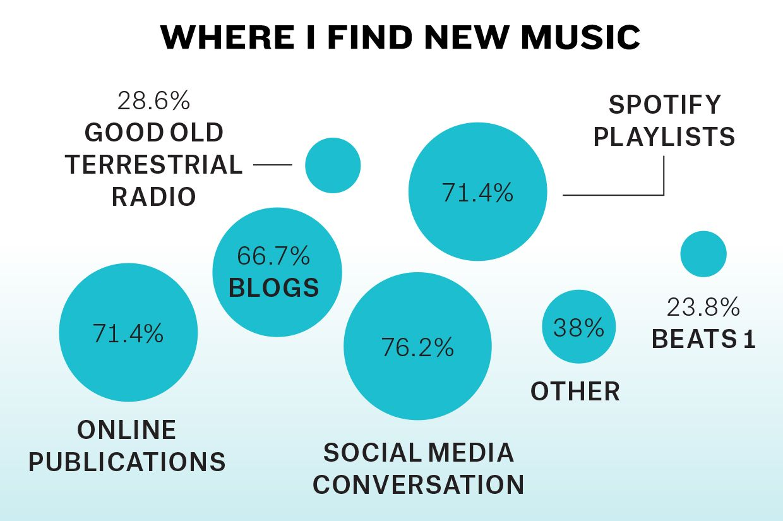"""WHERE I FIND NEW MUSIC"" | Billboard"