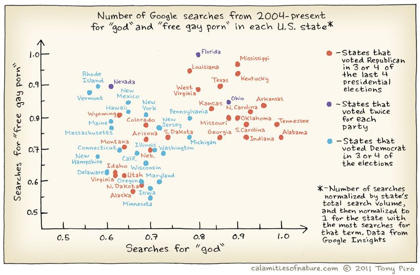A simple plot of the number of Google searches for