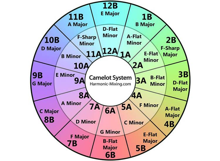 7 Advanced DJ Mixing Techniques using Camelot Wheel