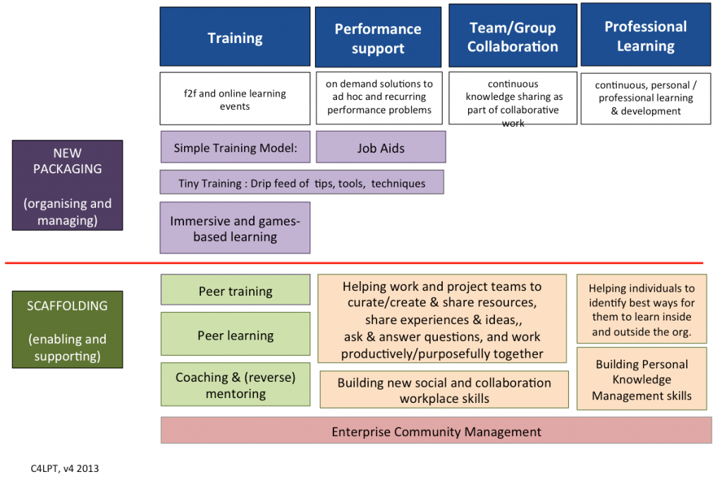 Social Learning Handbook Workplace Learning Learning Technology Learning Centers