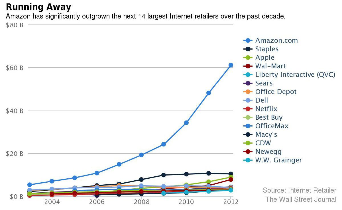 Amazon Has Outgrown Competitors Internet Retailer Season