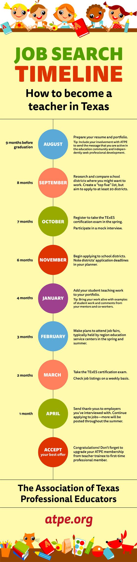 Steps To Landing A Teaching Position Timeline Teaching Teaching