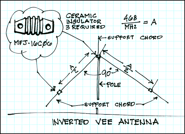 Inverted V antenna plans including wire lengnths for each HF