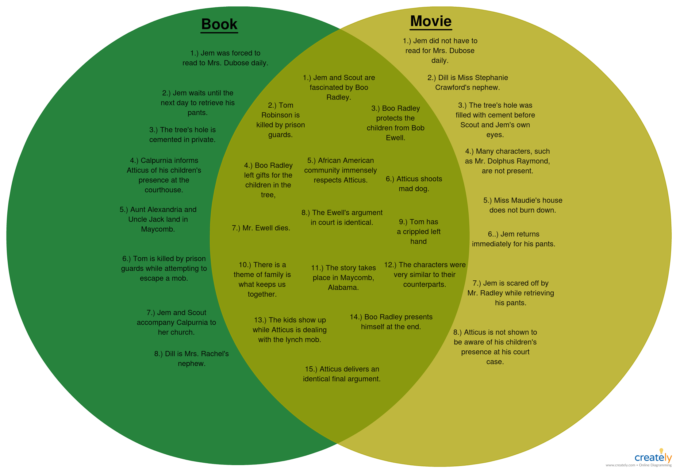 small resolution of to kill a mockingbird a venn diagram comparing and contrasting the book with the movie