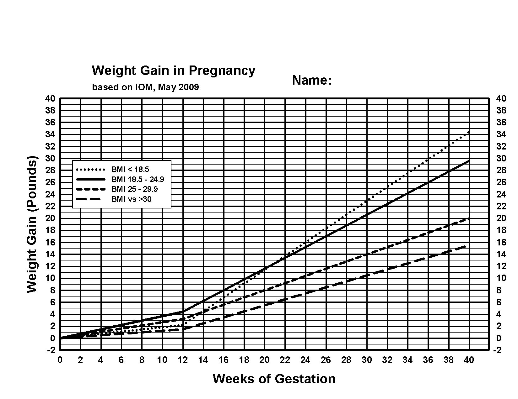 Fetal weight chart choice image free any chart examples pregnancy weight gain chart australia pregnancy weight gain hd image of weight chart pregnancy choice image nvjuhfo Images