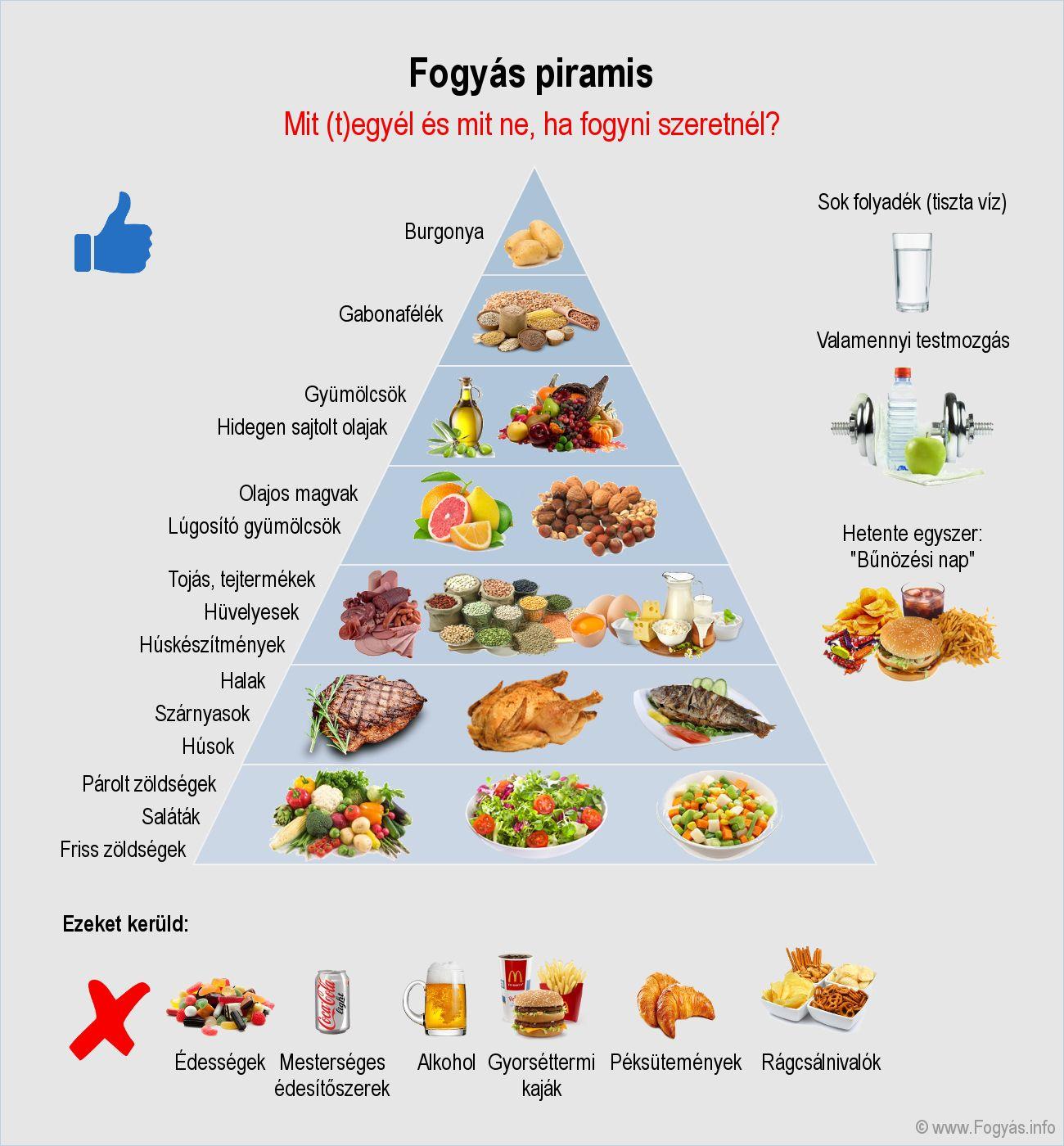 megfelelő étrend a fogyáshoz