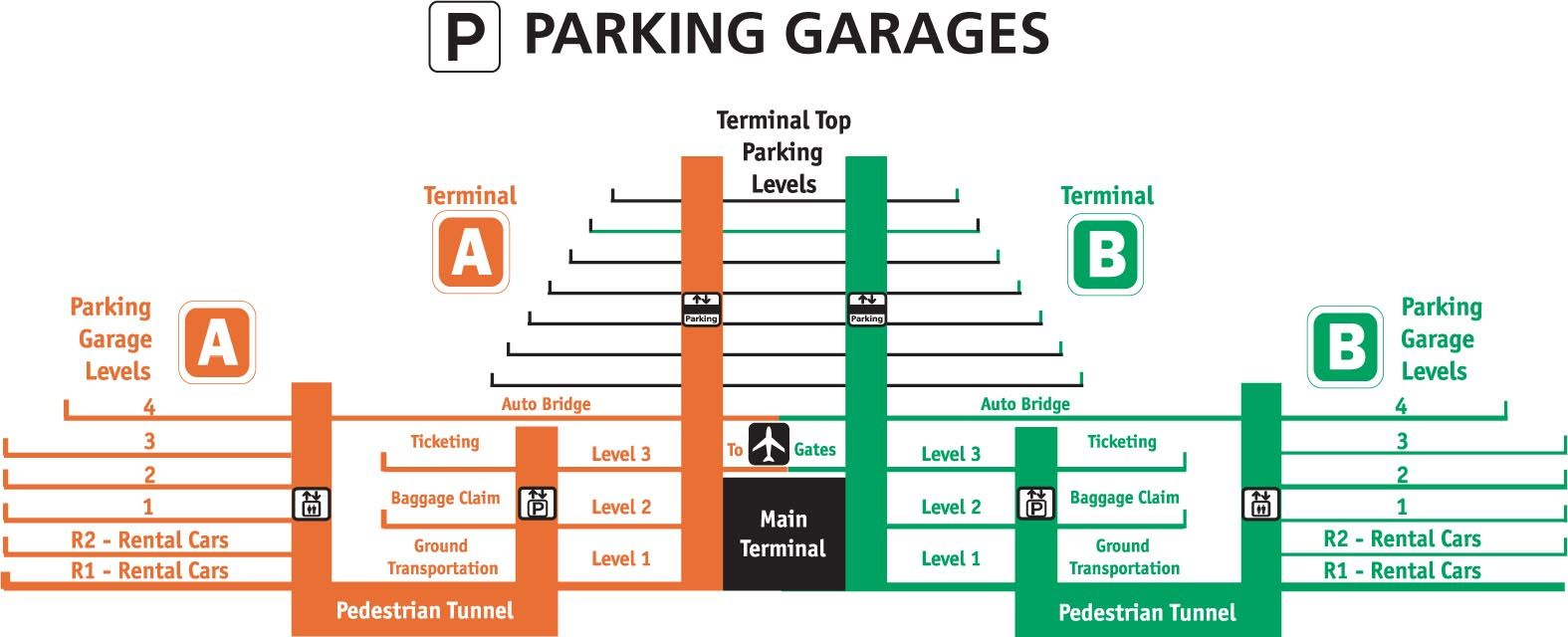 Parking Guide for the Orlando International Airport