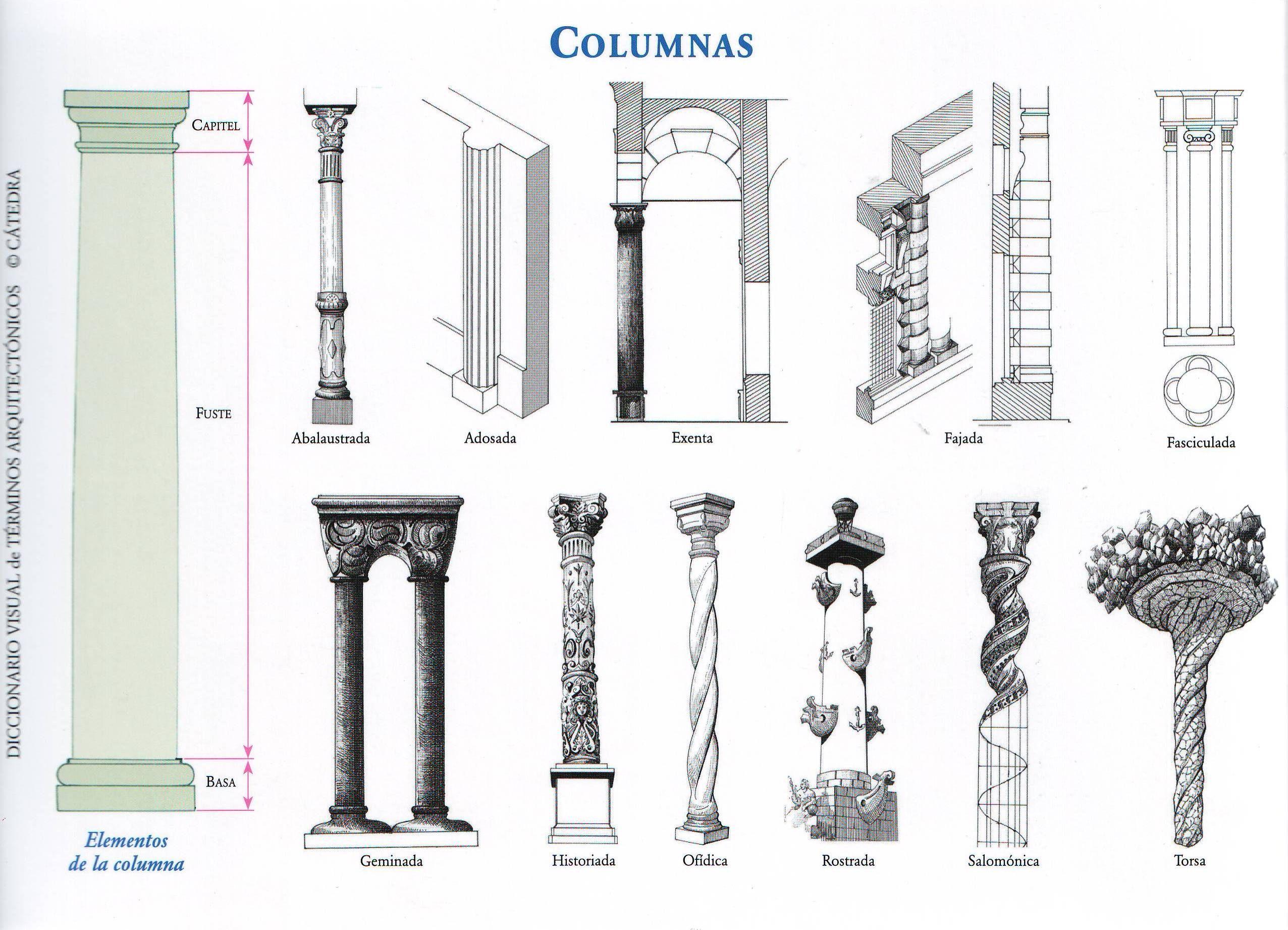 Los soportes arquitect nicos el pilar la columna y la for Pilares y columnas