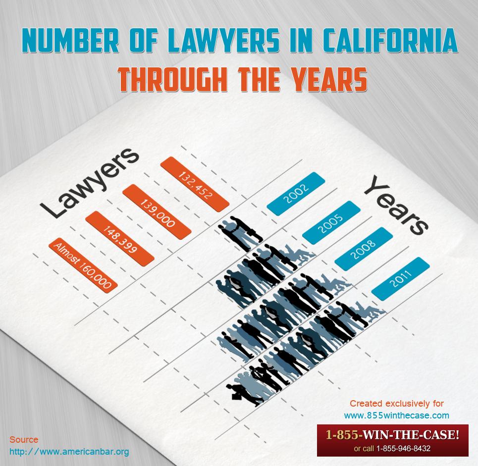 Graduated lawyers operating within Orange County, LA
