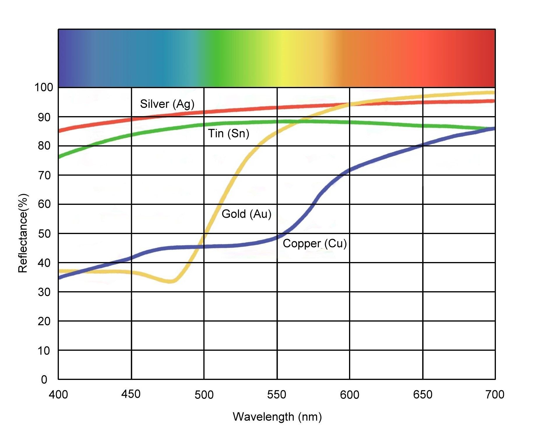 Reflectivity Of Bronze Age Metals To Visible Light Vs Wavelength