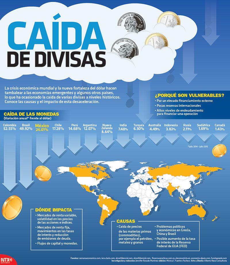 14 Monedas Del Mundo Que Han Ca Do Frente Al D Lar En 2020 Libros De Finanzas Estrategias De Marketing Economia Mundial