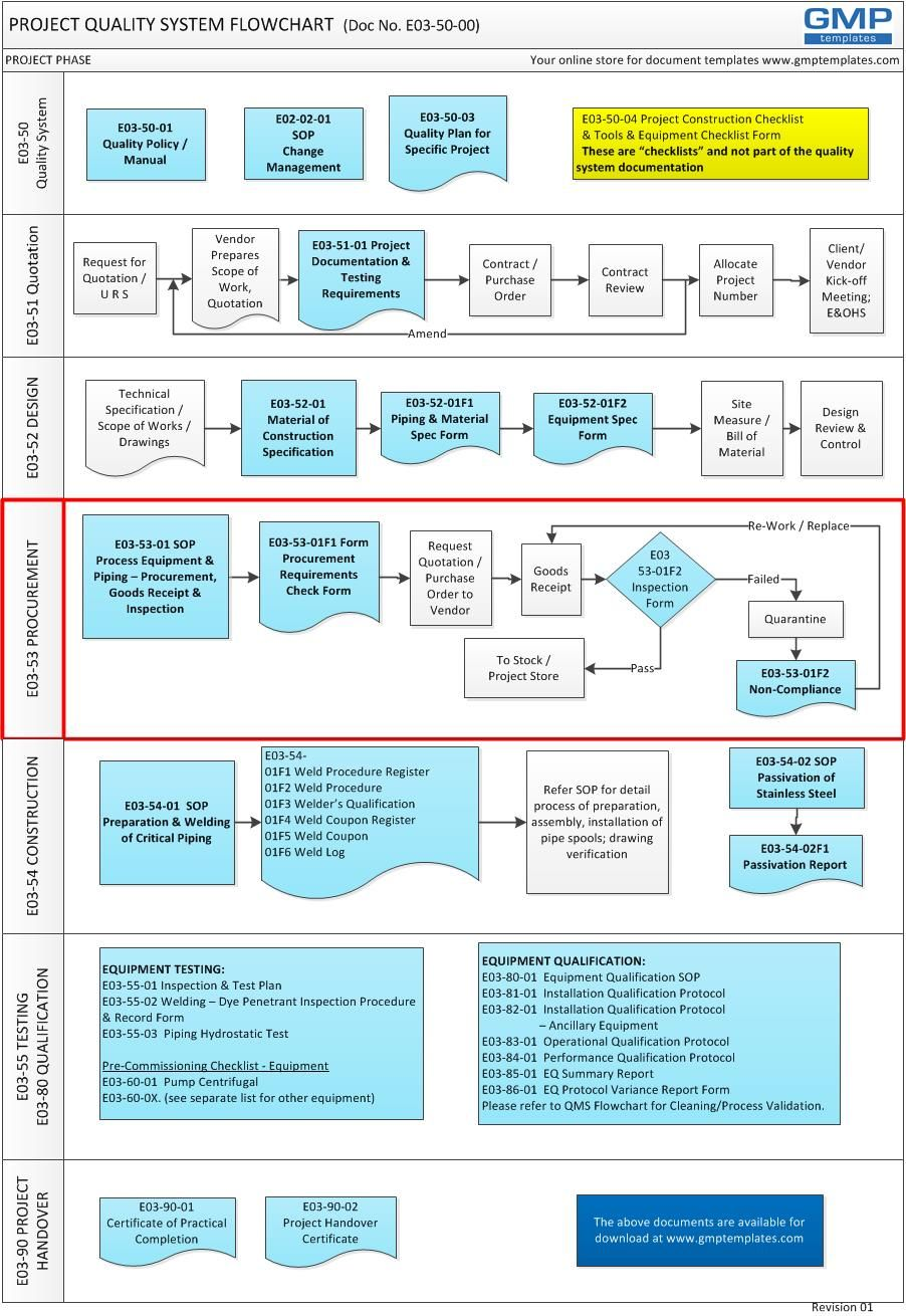 Related Image Flow Chart Template Checklist Template Flow Chart
