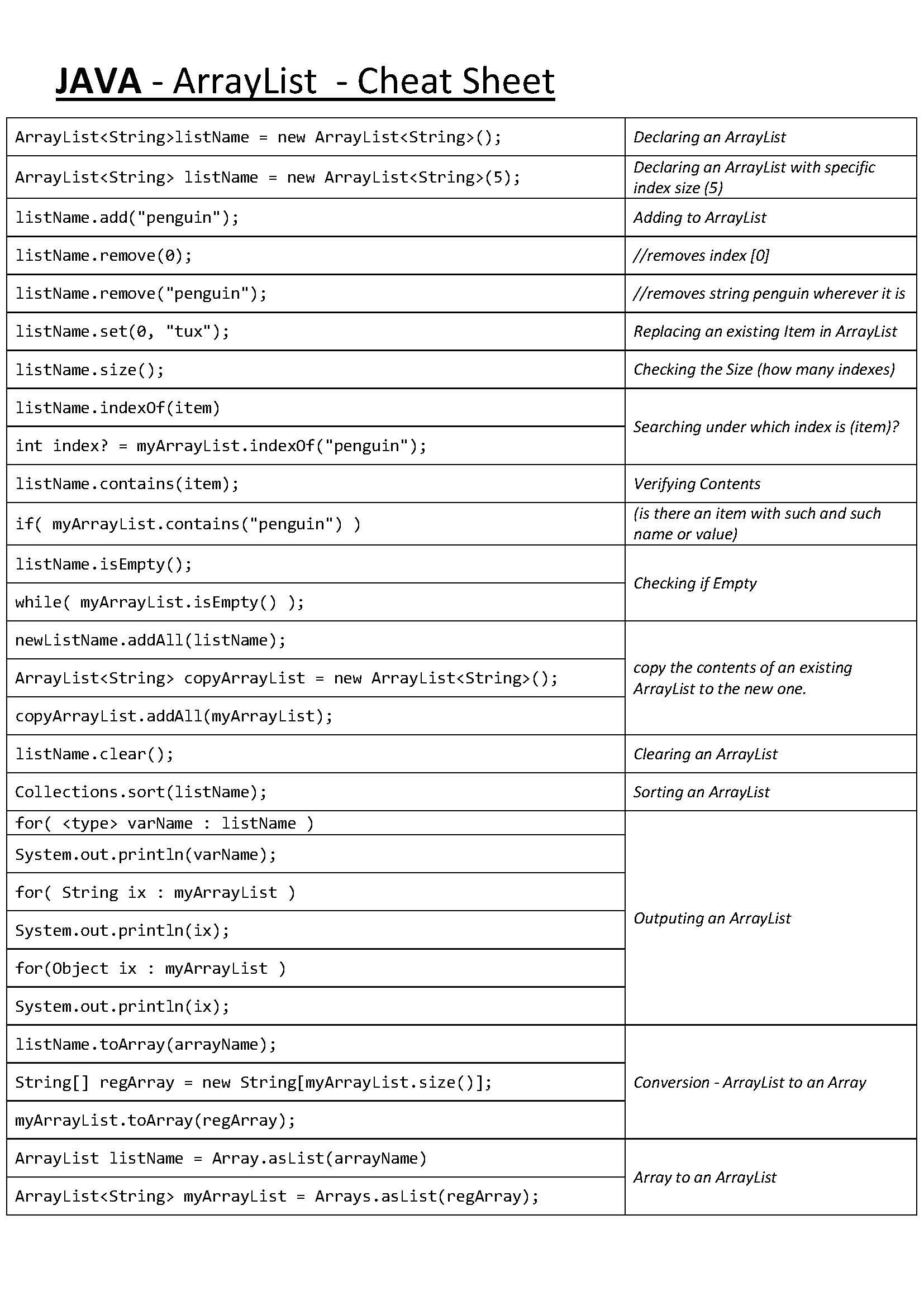JAVA - ArrayList - Cheat Sheet