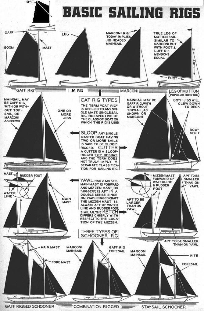 description of various sailing rigs from the polysail library