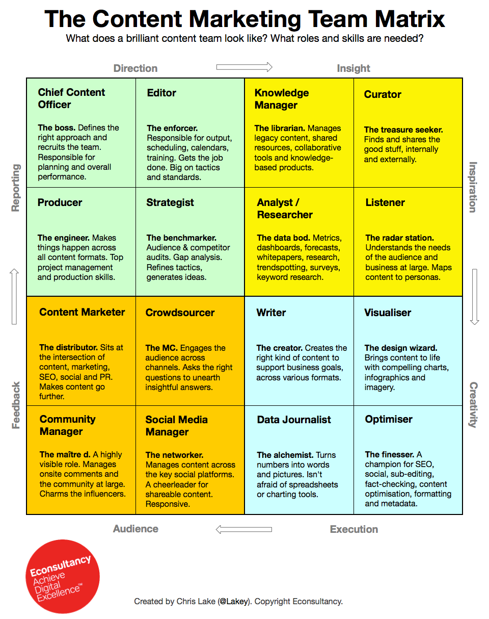 The Content Marketing Team Matrix  Team Management