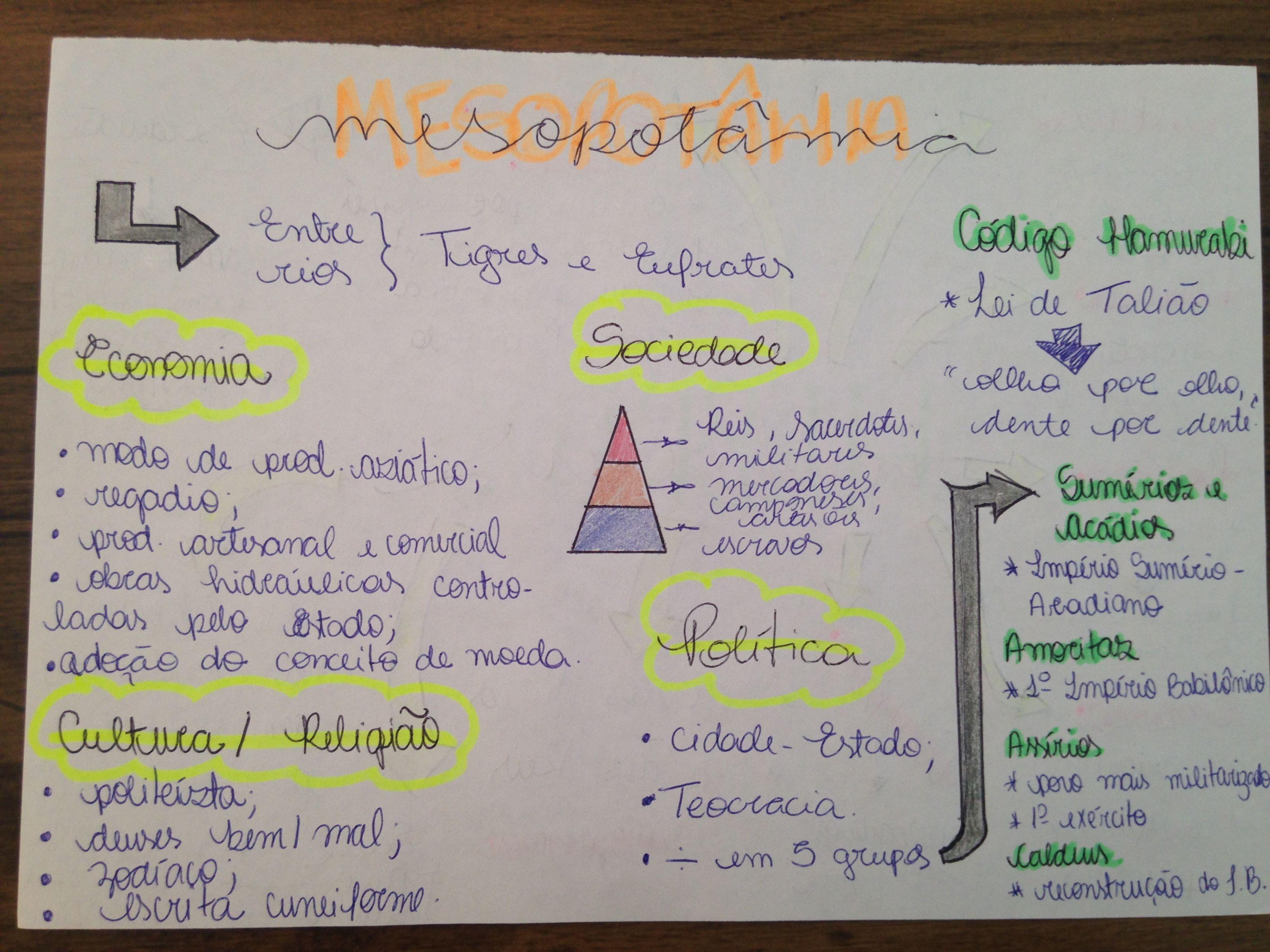 Mapa Mental Mesopotamia Mapa Conceitual Historia Ensino Medio