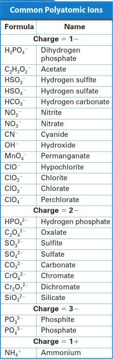 Common Polyatomic Ions  Stem  Physical Science