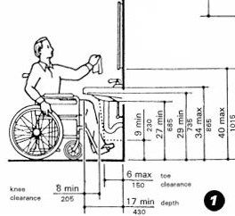 Ada Sink Requirements For Bathrooms Google Search