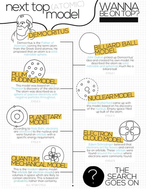Development of Atomic Models Timeline Infographic | Teaching ...