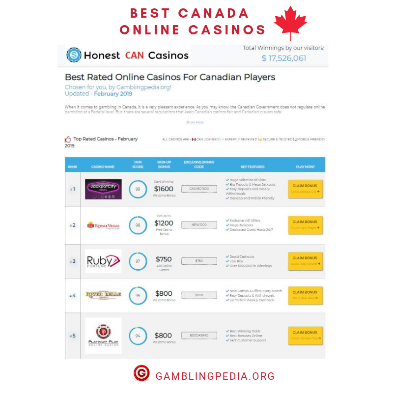 Top Rated Canada Online Casinos 2019 With Images Perfect Image