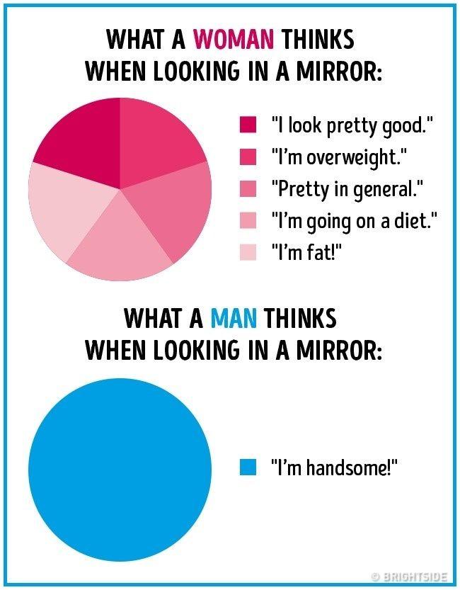 Inspiration Creativity Wonder Men Vs Women Funny Charts Jokes About Men