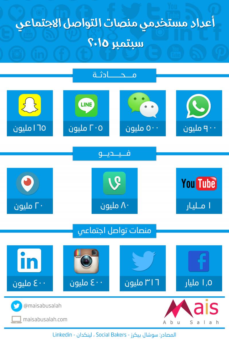أحدث إحصائيات مستخدمي منصات التواصل الاجتماعي2015 انفوجرافيك Infographic Social Media Chart