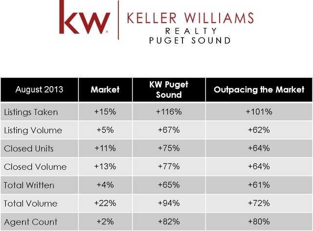 Keller Williams Puget Sound Outpacing the Market