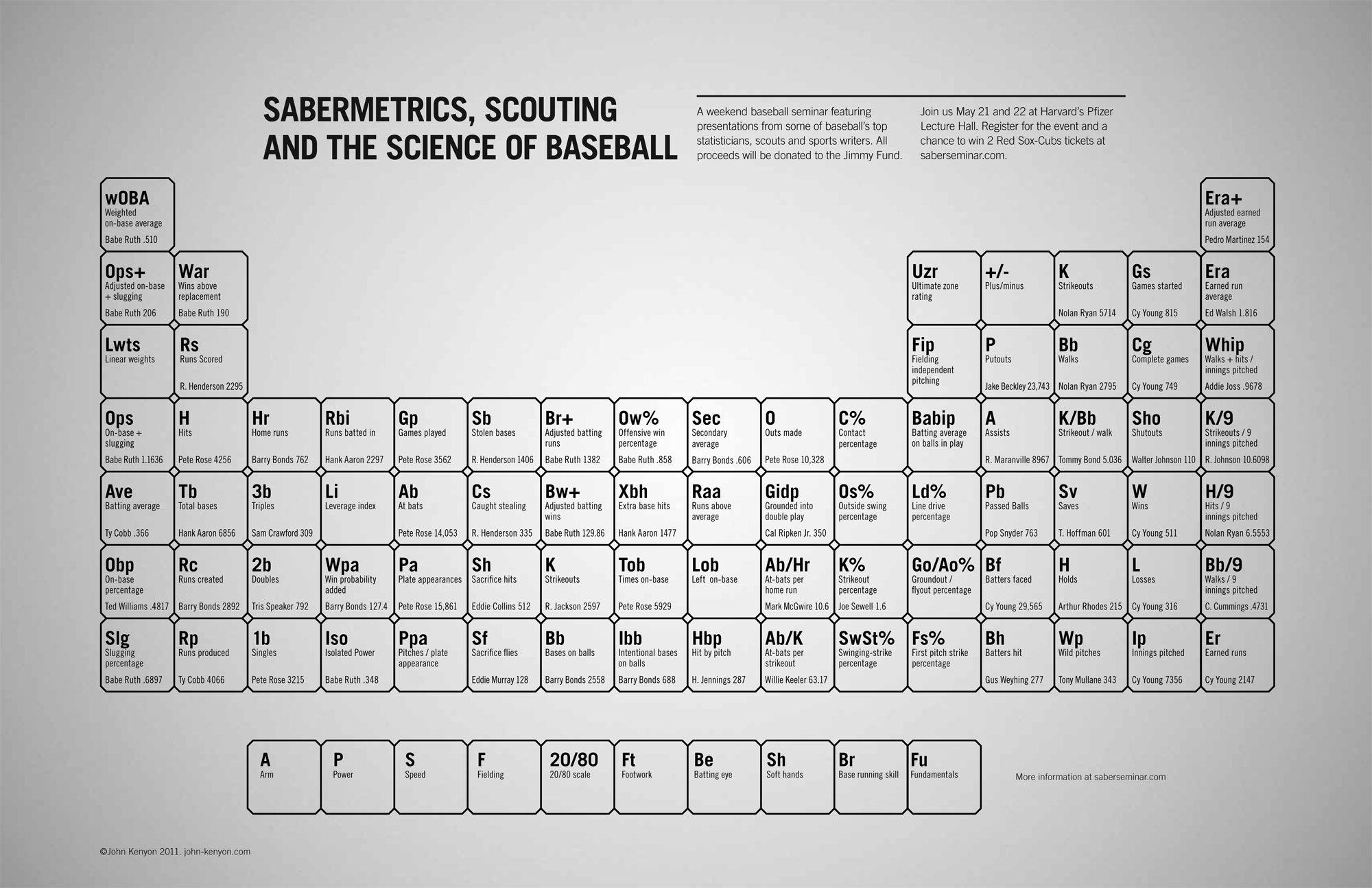Sabermetrics periodic table saberseminar general sabermetrics periodic table gamestrikefo Images