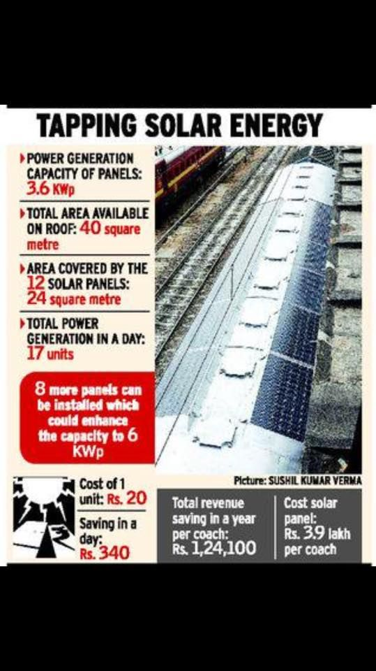 Business In India Now 50 Rail Coaches Lit Up By Solar Panels Being Made In Jodhpur To Be Rolled Out In March End Solar Panels Solar Coach Lights