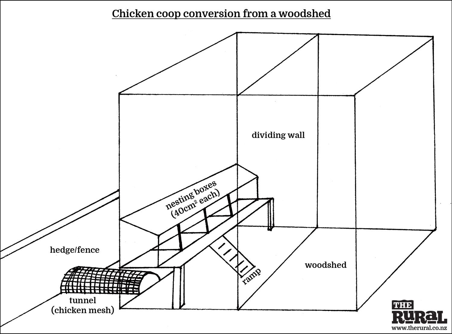 Building a free-range chicken coop & chicken coop plans part of shed ...