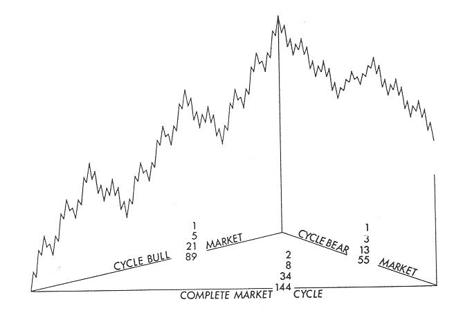 Ralph Elliott S Fractal Based Fibonacci Relationships In Financial